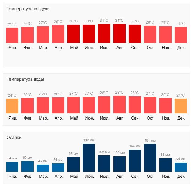 Лазаревское прогноз погоды на июль 2015